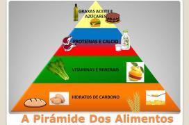 Pirámide de los alimentos del instituto gallego de consumo